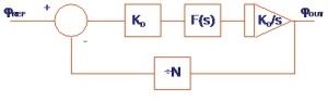Diagrama de bloques de un PLL