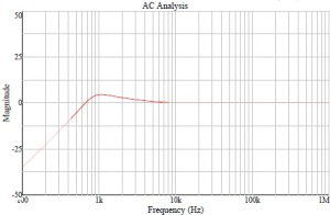 Función de transferencia de la contribución del ruido del VCO a la frecuencia de salida