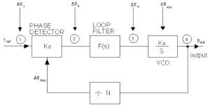 Diagrama de bloques para analizar el ruido de una PLL