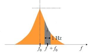 Representación de la densidad espectral del ruido de fase