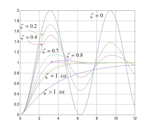 Diferentes respuestas de la señal en función del amortiguamiento