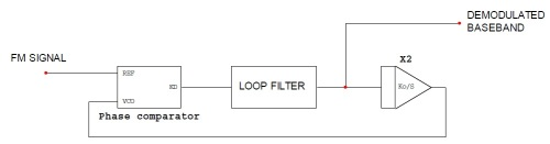 Diagrama de bloques de un PLL como demodulador de FM