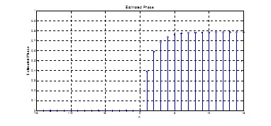 Curva de la estimación de fase en el dominio del tiempo discreto