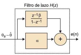 Diagrama de bloques de un filtro de lazo digital