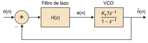 Diagrama de bloques del PLL digital