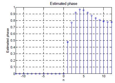 Estimación de fase en el dominio del tiempo
