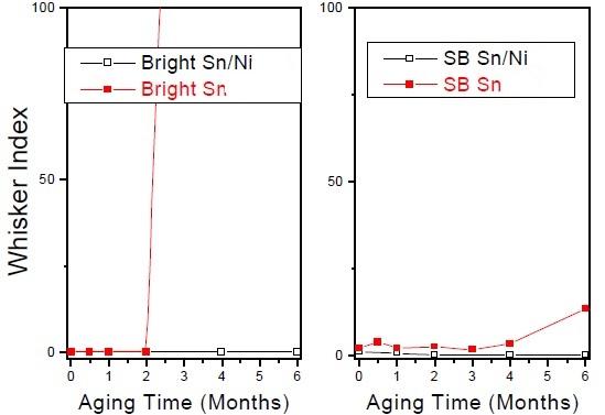 Crecimiento de ambos tipos de baño de estaño (brillante y con antimonio).