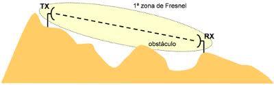 Ejemplo de la 1ª elipsoide de Fresnel