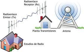 Esquema de un radioenlace