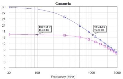 Ganancia nominal (traza azul) frente a ganancia del amplificador realimentado.
