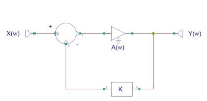 Sistema realimentado clásico simple
