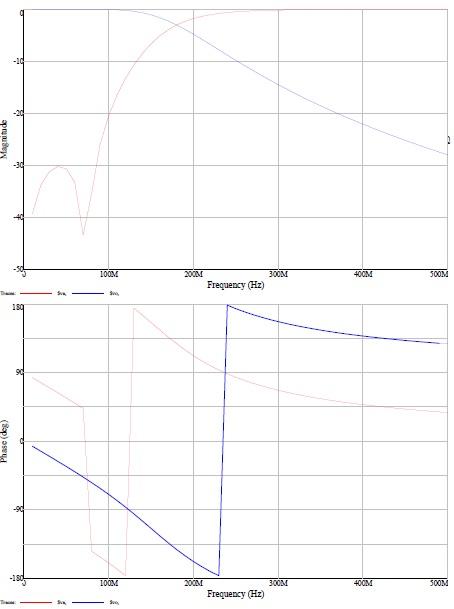 Resultados en la simulación en Electronic Workbench