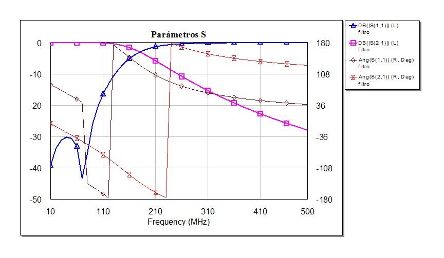 Resultado de la simulación del filtro en un simulador de alta frecuencia