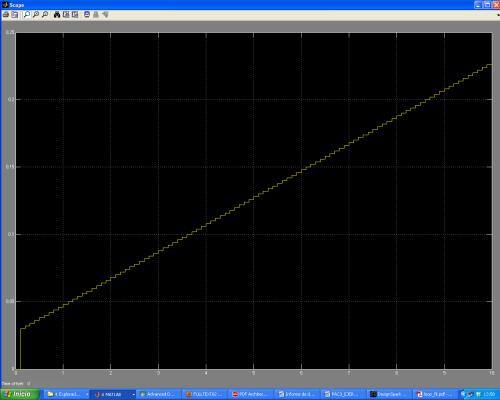 Respuesta del filtro de lazo a una señal escalón