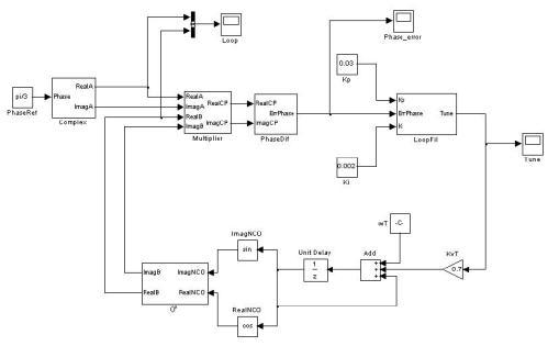 Diagrama de bloques SIMULINK del ADPLL
