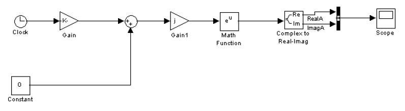 Diagrama de bloques SIMULINK del generador de argumento complejo