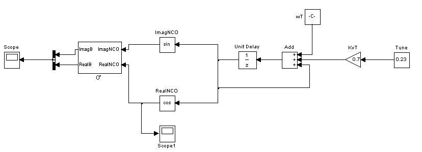 Diagrama de bloques SIMULINK del VCO