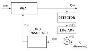 Diagrama de bloques de un AGC