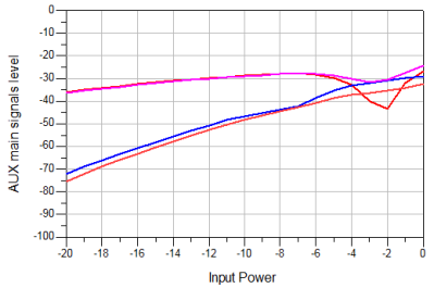 AUX Main an Intermodulation Frequencies, vs Input Power
