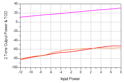Output level and TOD, after the feedforward correction