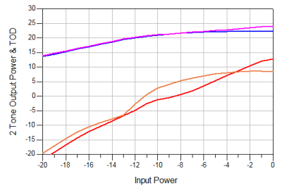 2 Tone Output Power and TOD vs. Input Power, at 900Mhz