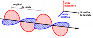 El campo electromagnético como onda de propagación