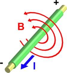Campo magnético rotando alrededor de una línea de corriente