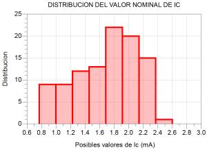 Distribución con b uniforme