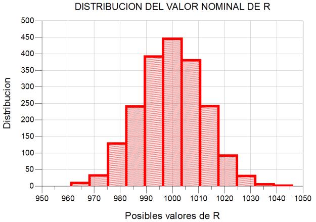 Distribución de los valores de la resistencia usando el análisis de Monte Carlo