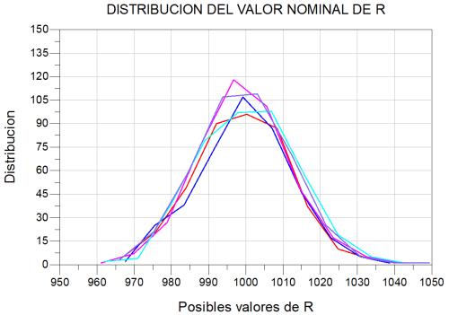 Distribuciones gaussianas con varios lotes