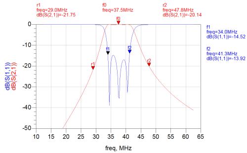Respuesta en frecuencia del filtro paso banda