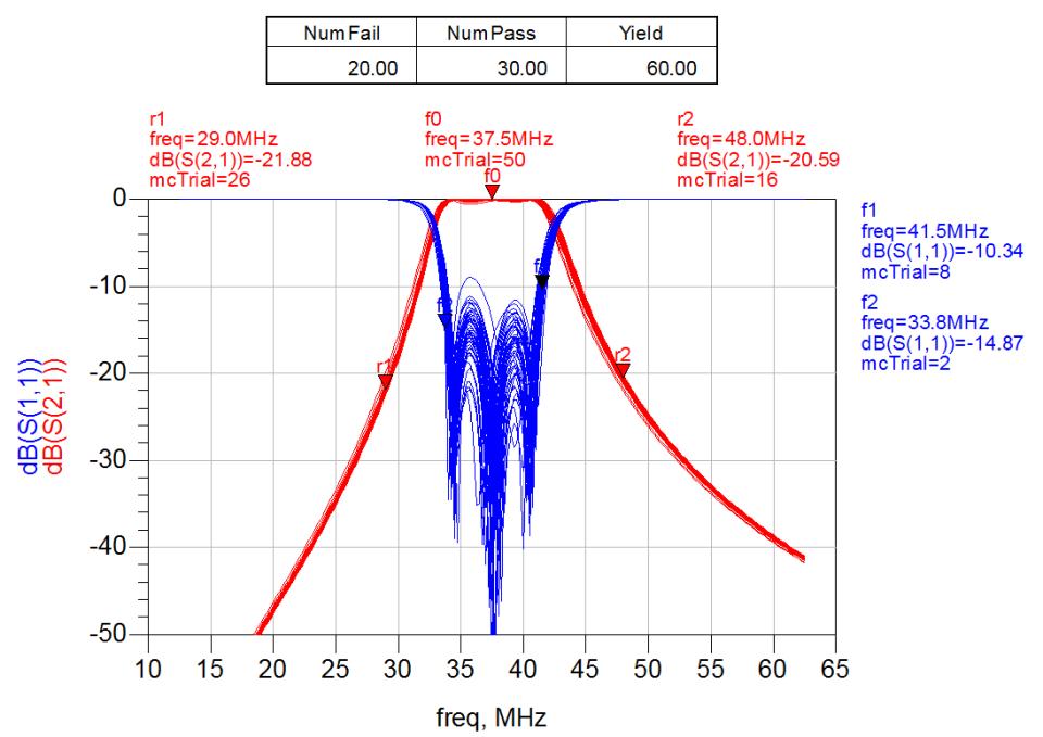 Análisis estadístico del filtro. Variables sin correlación.