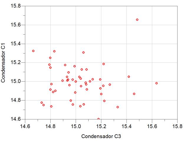 Condensadores C1 y C3 sin correlación