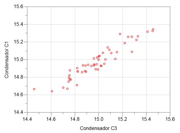 Condensadores C1 y C3 con correlación