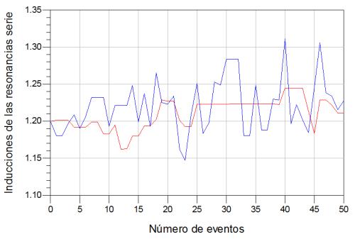Análisis de los patrones de ajuste en las inducciones de las resonancias serie