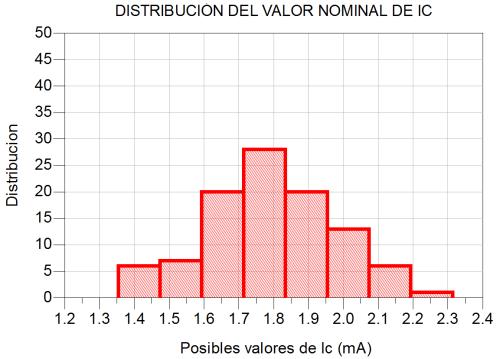 Variación de la corriente del BJT en función de las variables aleatorias