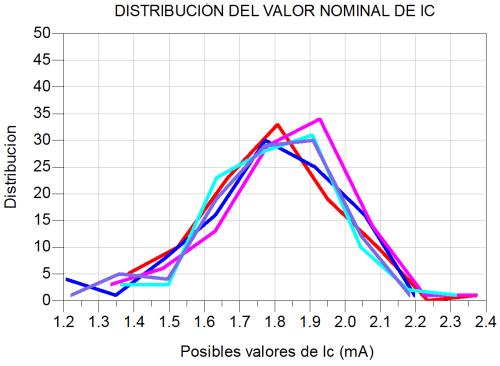 Variación de la corriente del BJT para varios lotes