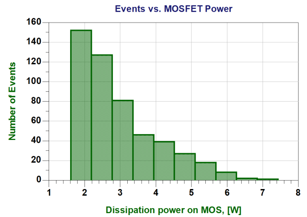 Potencia disipada en el MOSFET vs. número de eventos