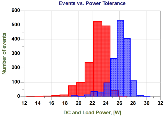 Potencia de DC y potencia en la carga, frente a número de eventos y temperatura