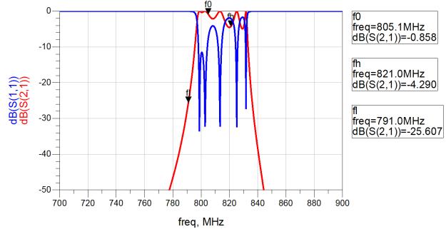 Resultado de la simulación del filtro